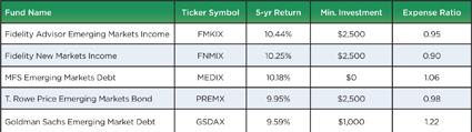 moneywise chart2
