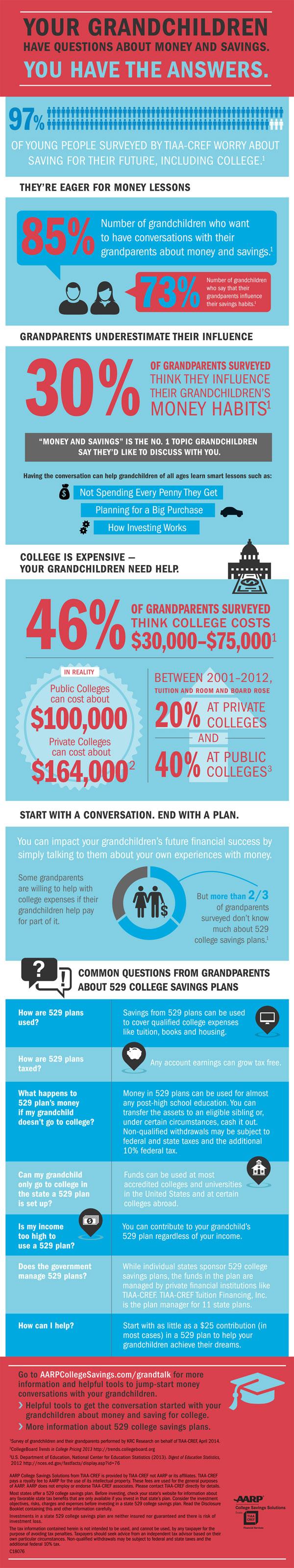 Infographic-grandparents-money-advice