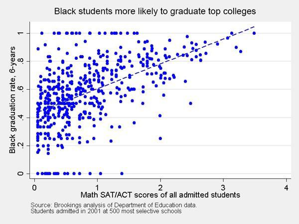 Graph showing that black students are more likely to graduate from top colleges