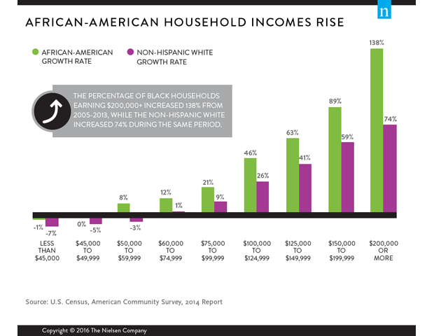 Nielsen Incomes Chart