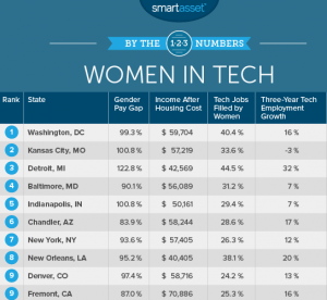 Women in Tech Cities