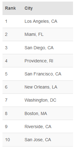 cities with happiest workers