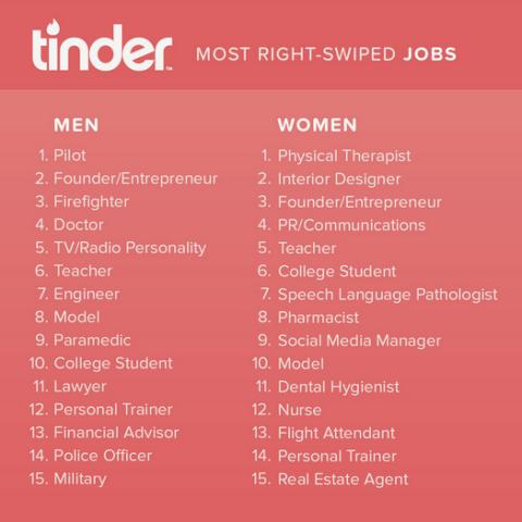 most attractive jobs